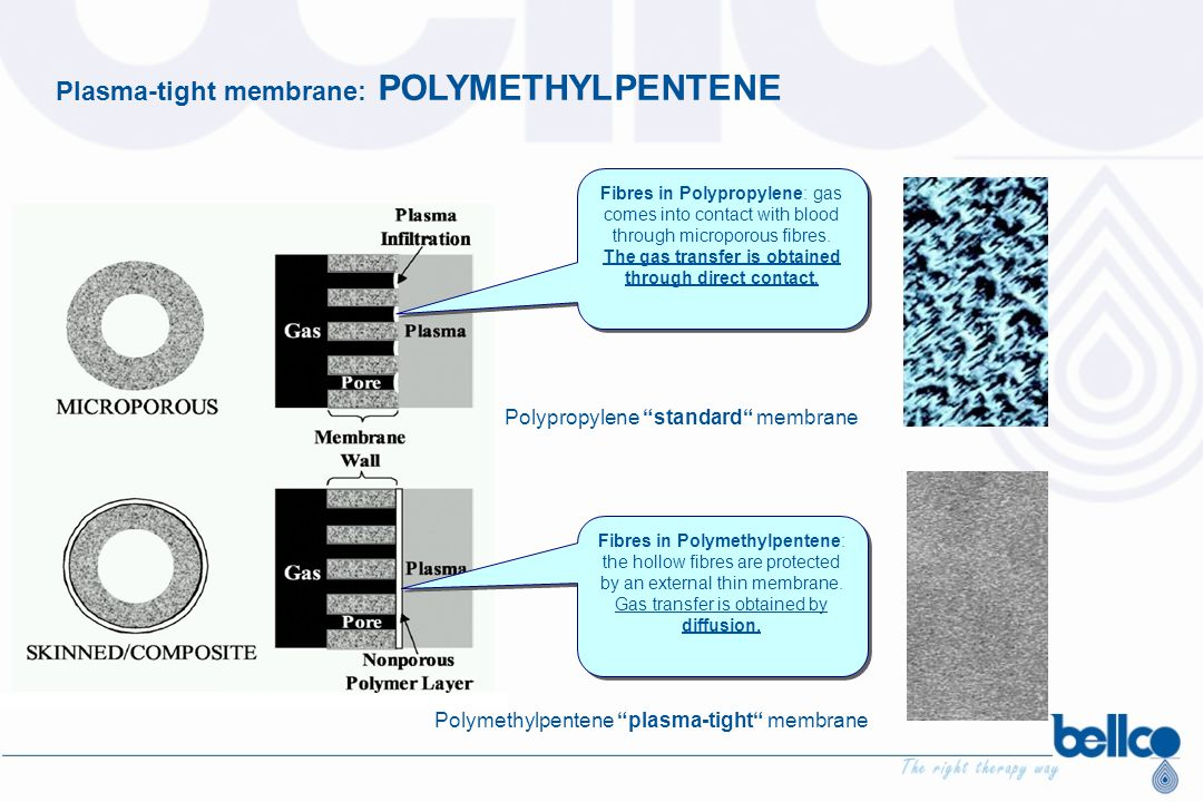 Plasma-tight membrane: POLYMETHYLPENTENE