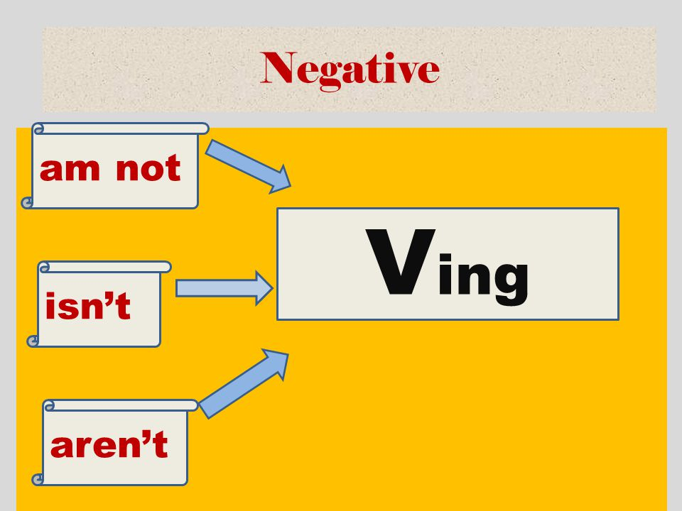 Negative am not Ving isn't aren't