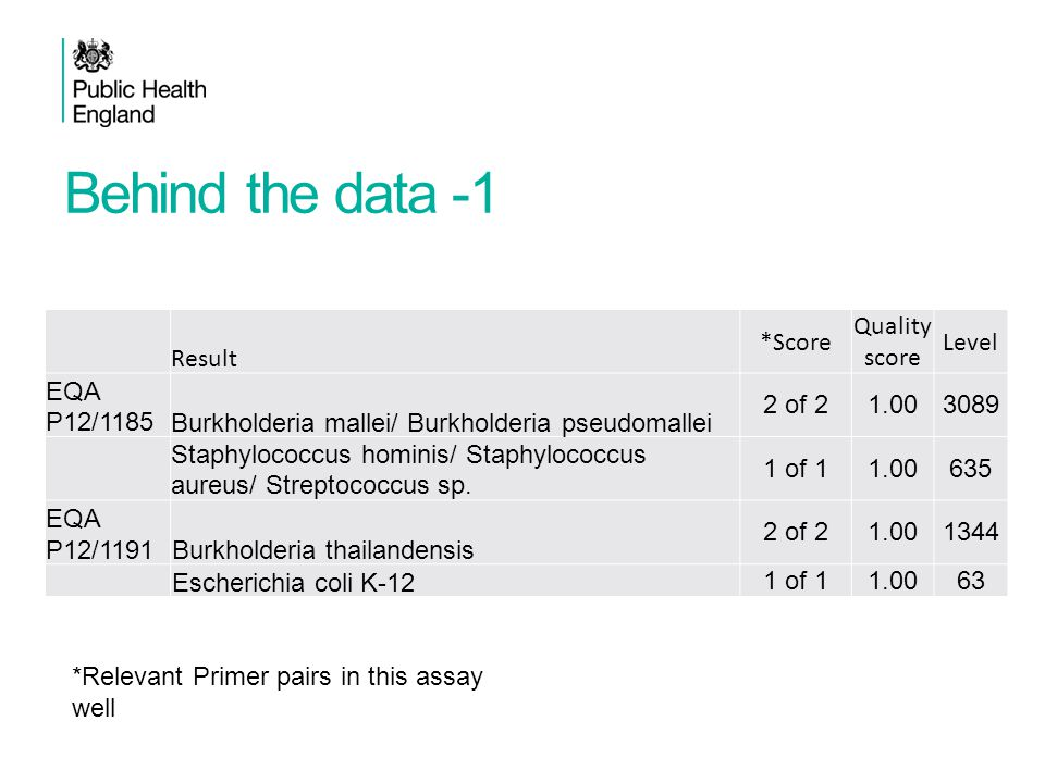Behind the data -1 Result *Score Quality score Level EQA P12/1185