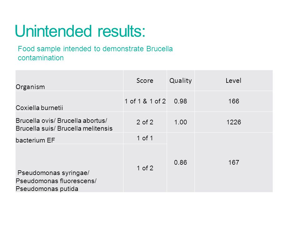 Unintended results: Food sample intended to demonstrate Brucella contamination. Organism. Score.
