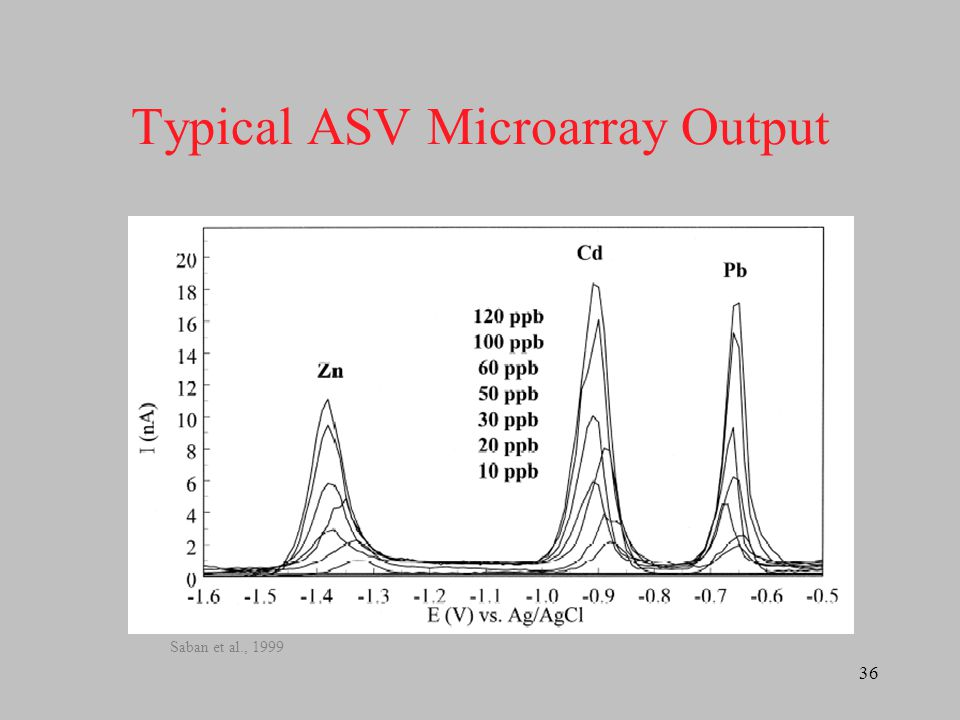 Typical ASV Microarray Output