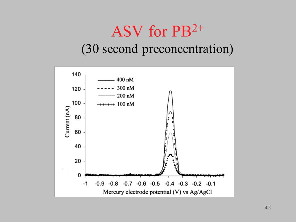 ASV for PB2+ (30 second preconcentration)