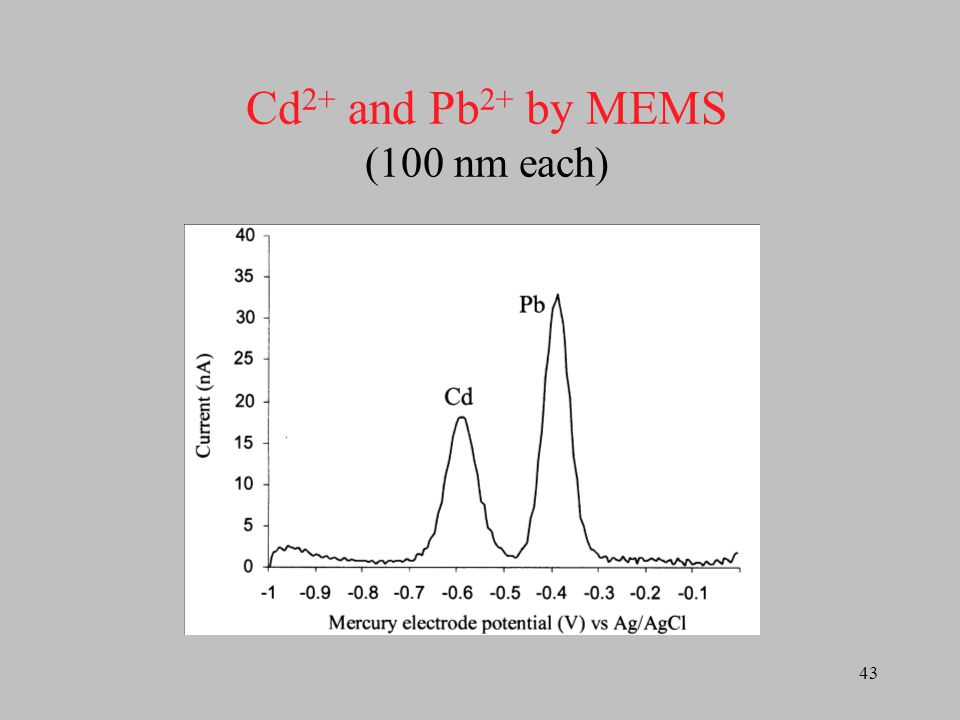 Cd2+ and Pb2+ by MEMS (100 nm each)