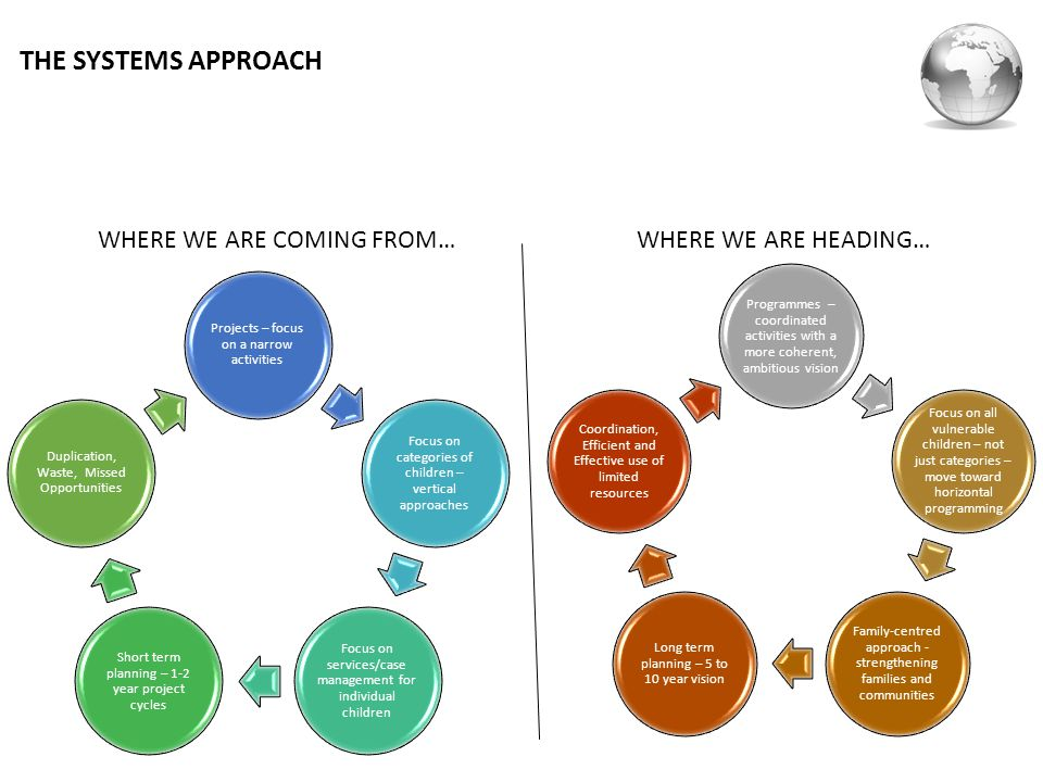 THE SYSTEMS APPROACH WHERE WE ARE COMING FROM… WHERE WE ARE HEADING…