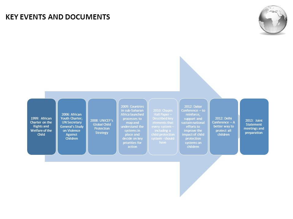 KEY EVENTS AND DOCUMENTS