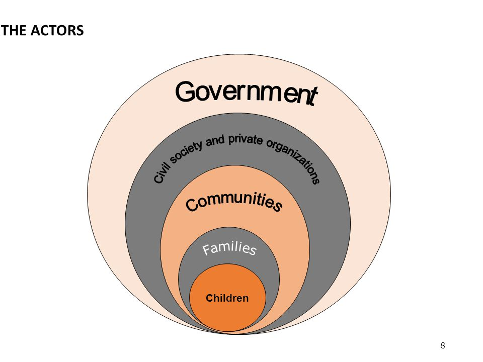 Civil society and private organizations