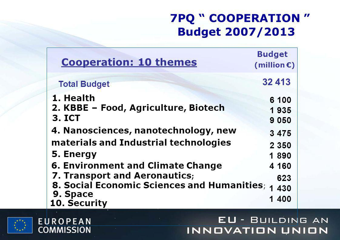 7PQ COOPERATION Budget 2007/2013 Cooperation: 10 themes 32 413