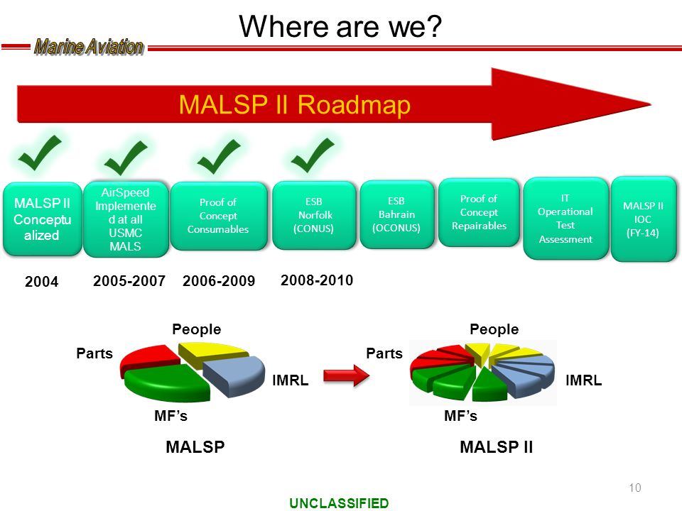 Where are we MALSP II Roadmap MALSP MALSP II 2004 2005-2007 2006-2009