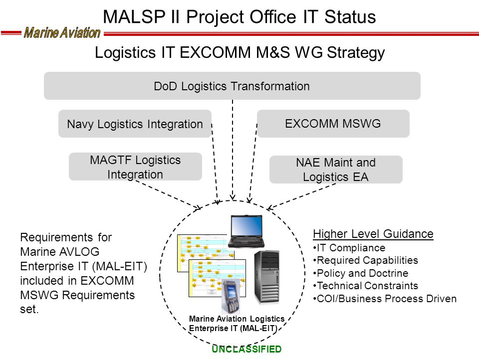MALSP II Project Office IT Status