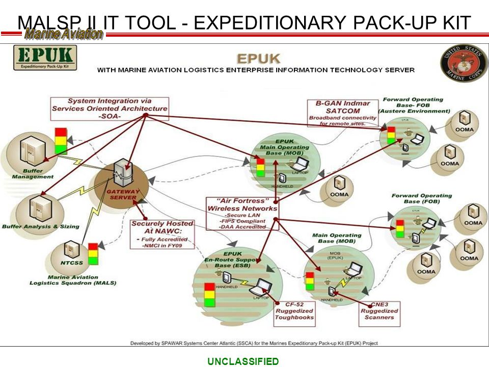 MALSP II IT TOOL - EXPEDITIONARY PACK-UP KIT