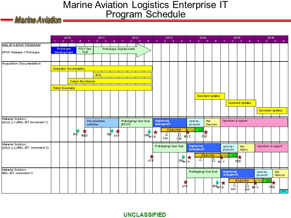 Marine Aviation Logistics Enterprise IT