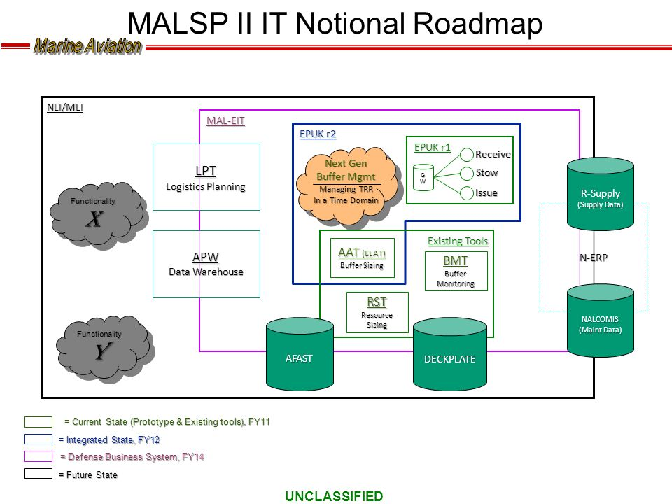 MALSP II IT Notional Roadmap