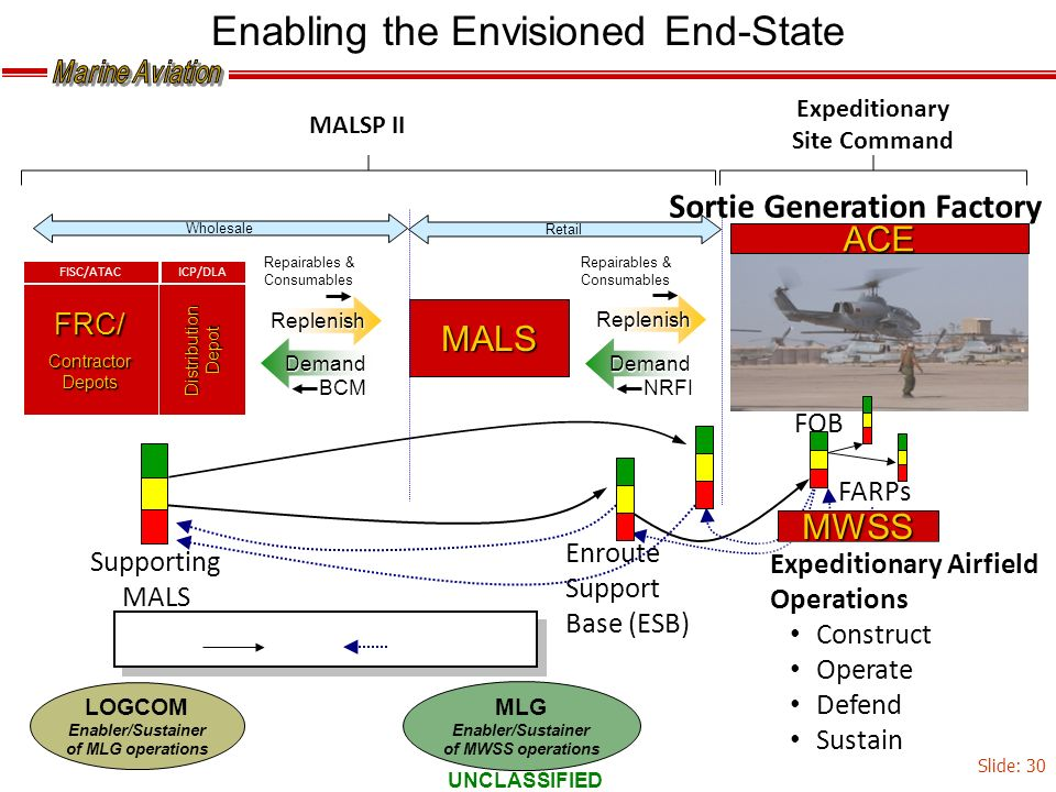 Enabling the Envisioned End-State