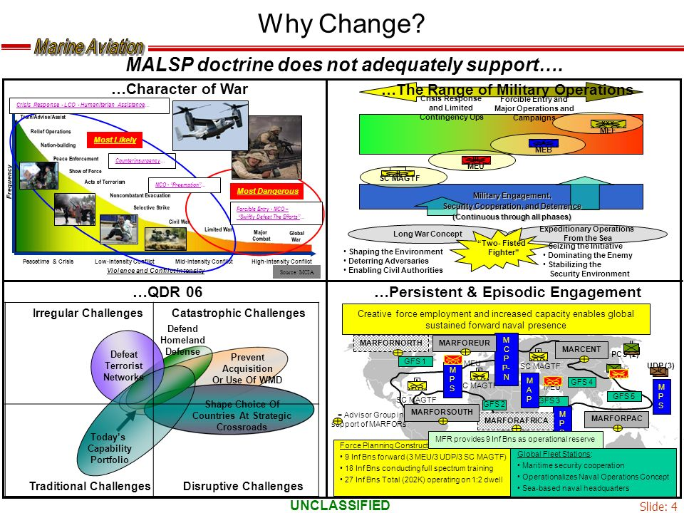 Why Change MALSP doctrine does not adequately support….