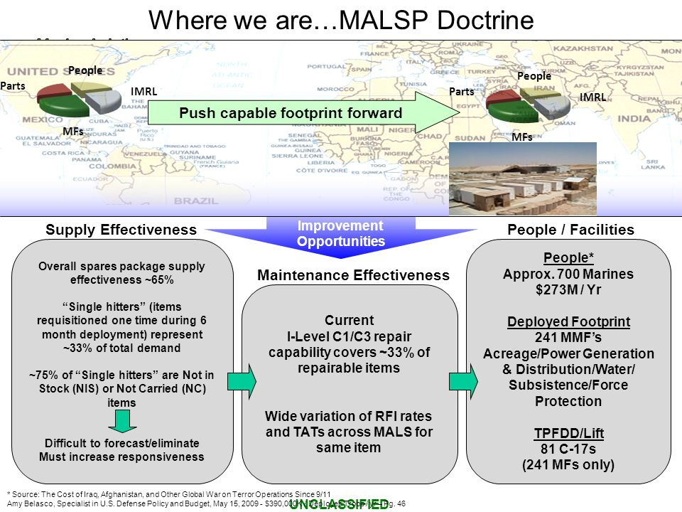 Where we are…MALSP Doctrine