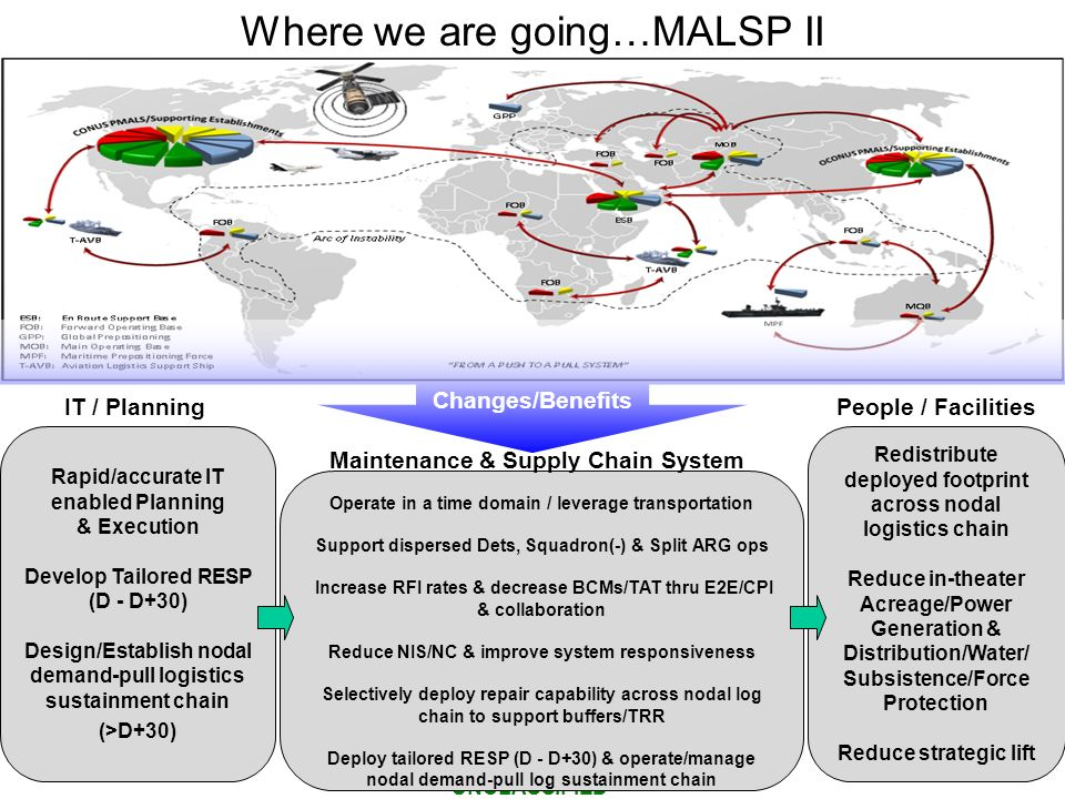 Where we are going…MALSP II