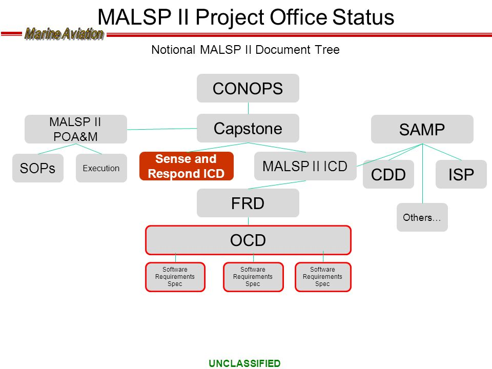 Notional MALSP II Document Tree