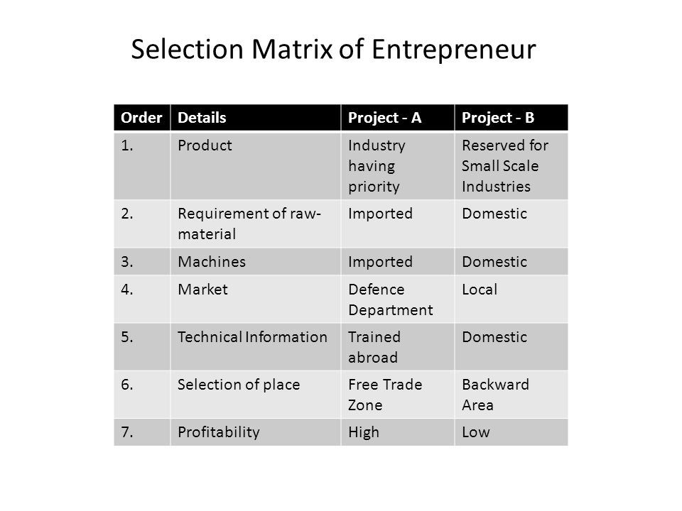 Selection Matrix of Entrepreneur