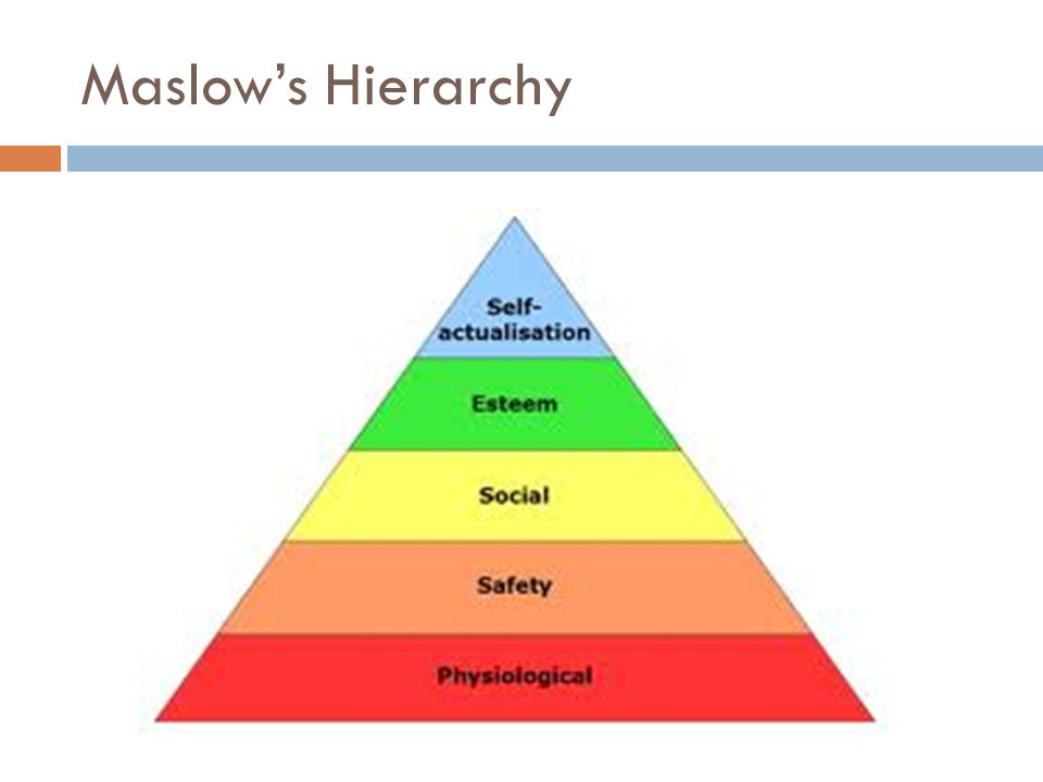 Maslow's Hierarchy Physiological – food, sleep, oxygen, sex, excretion