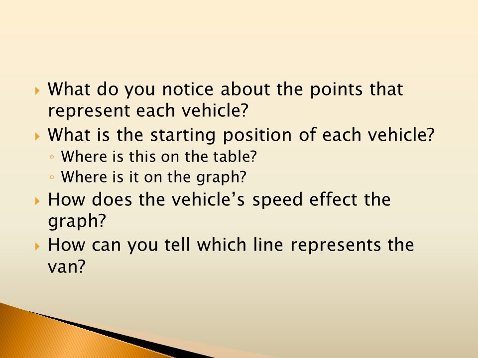 What do you notice about the points that represent each vehicle