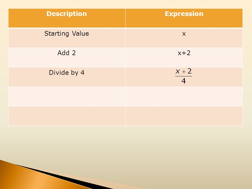 Description Expression Starting Value x Add 2 x+2 Divide by 4