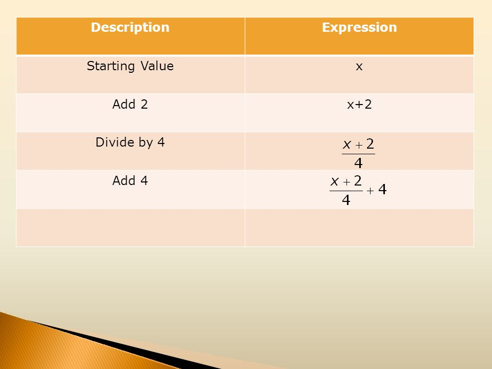 Description Expression Starting Value x Add 2 x+2 Divide by 4 Add 4
