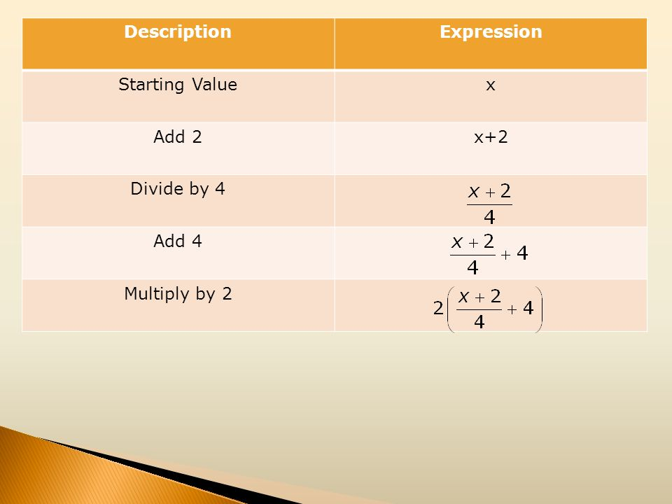 Description Expression Starting Value x Add 2 x+2 Divide by 4 Add 4 Multiply by 2