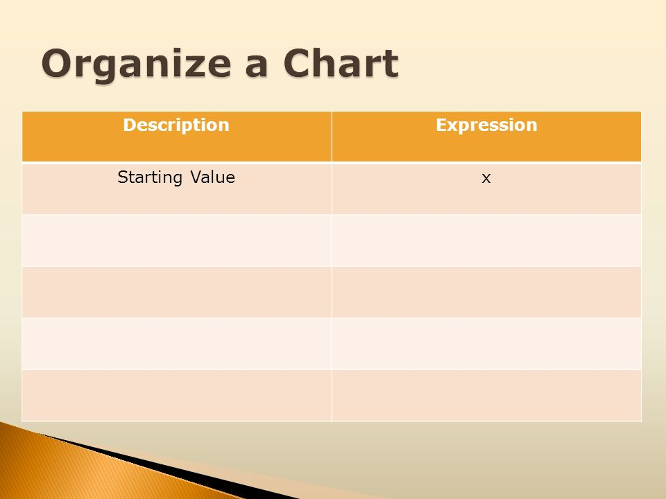 Organize a Chart Description Expression Starting Value x