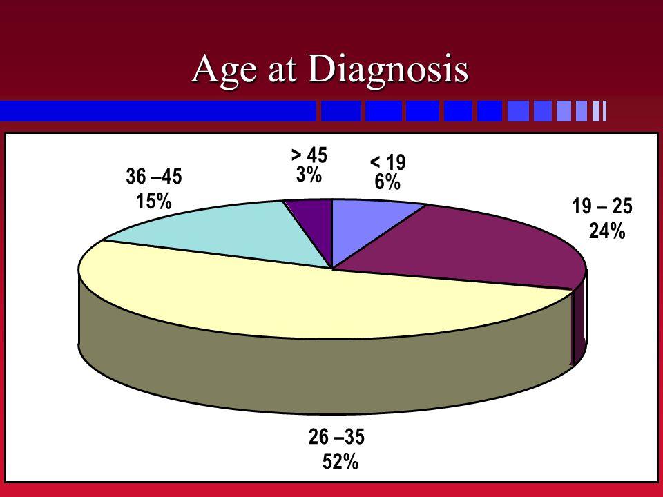 Age at Diagnosis > 45 < 19 36 –45 3% 6% 15% 19 – 25 24% 26 –35