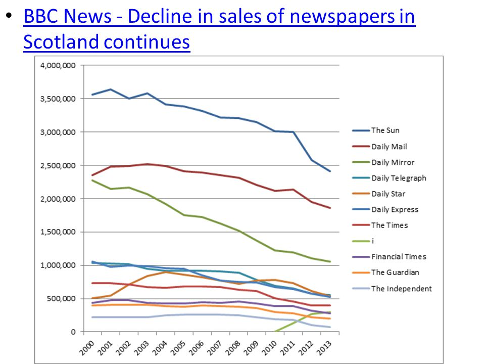 BBC News - Decline in sales of newspapers in Scotland continues