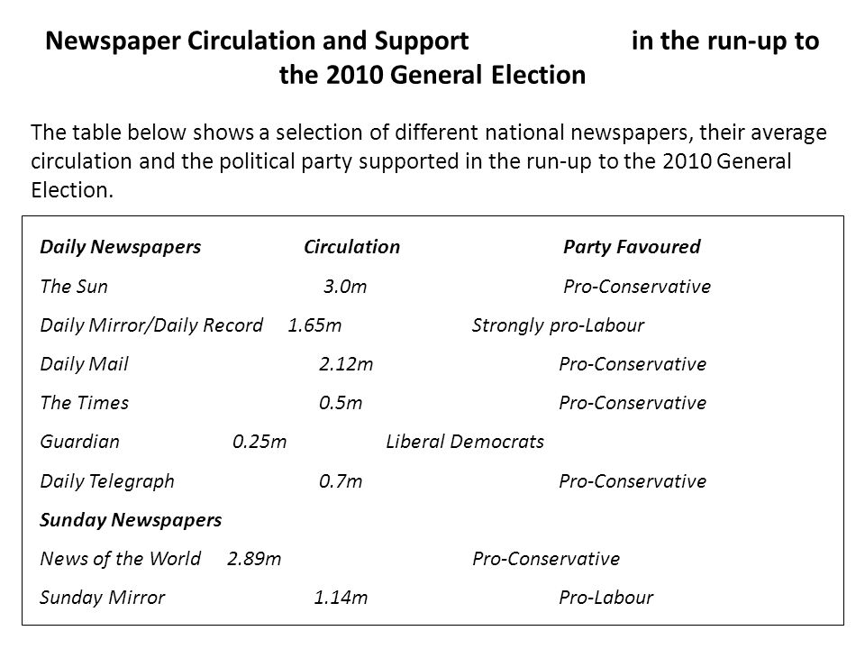 Newspaper Circulation and Support in the run-up to the 2010 General Election