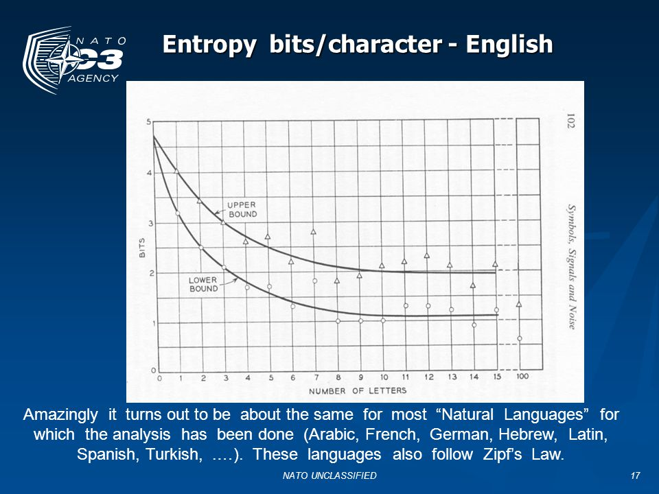 Entropy bits/character - English