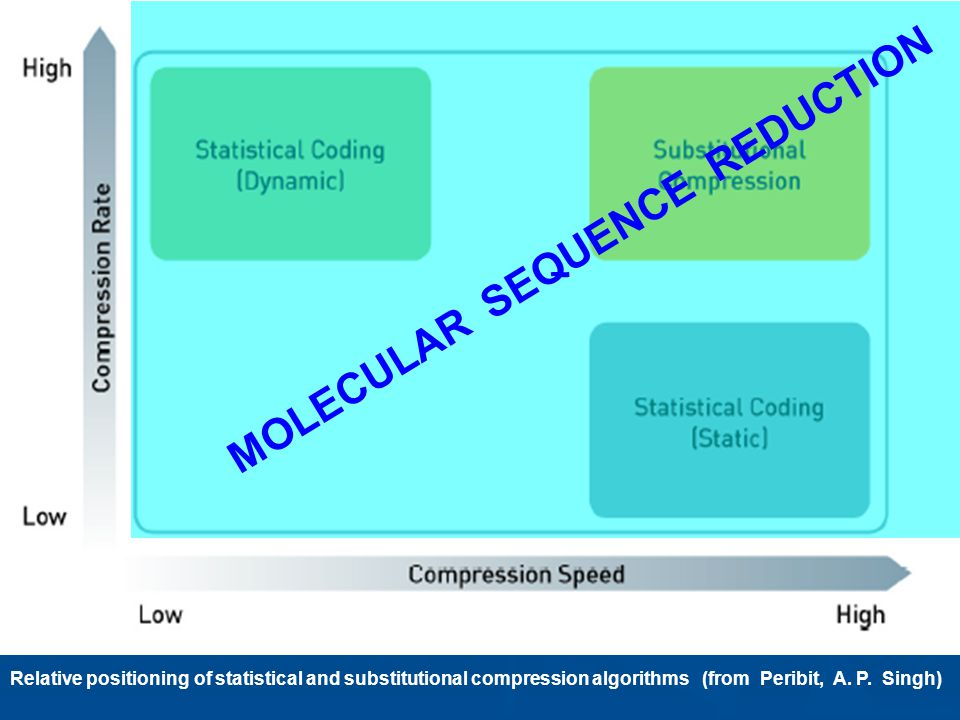 MOLECULAR SEQUENCE REDUCTION