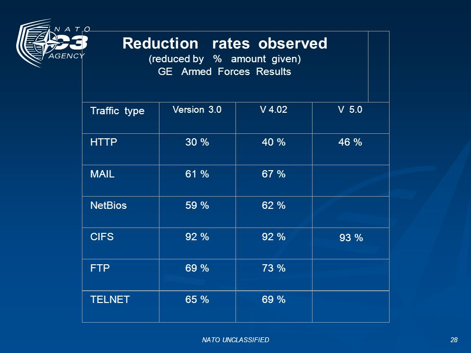 Reduction rates observed