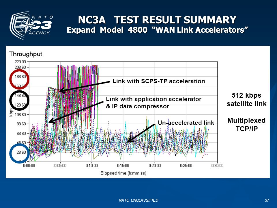 NC3A TEST RESULT SUMMARY Expand Model 4800 WAN Link Accelerators
