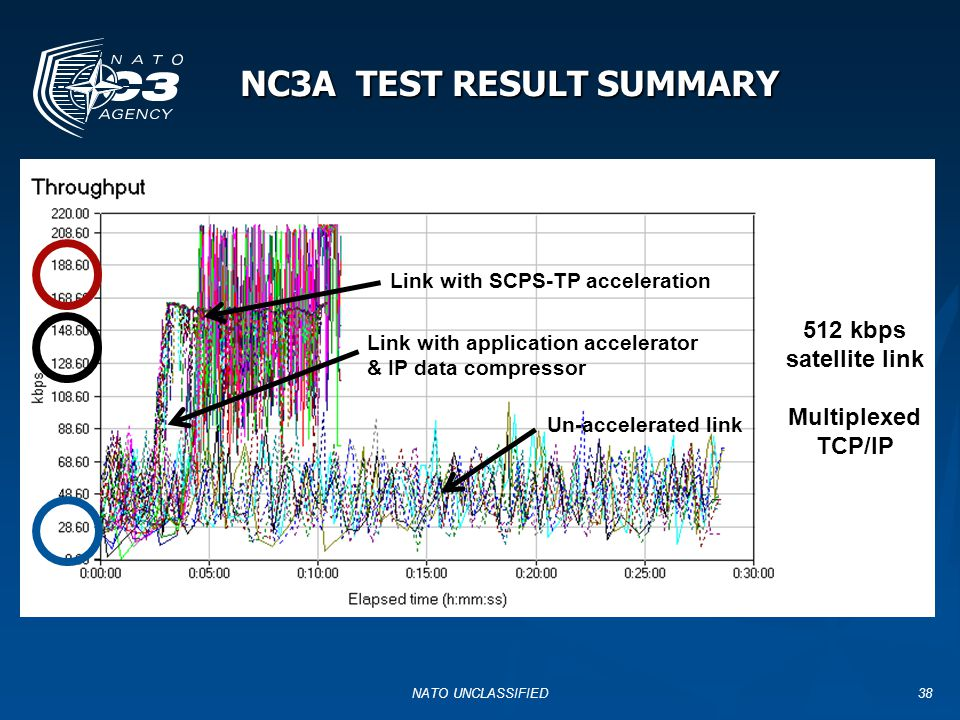 NC3A TEST RESULT SUMMARY