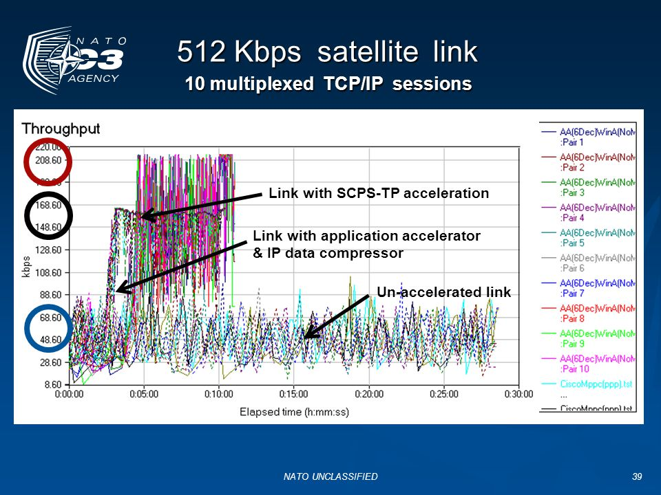 512 Kbps satellite link 10 multiplexed TCP/IP sessions