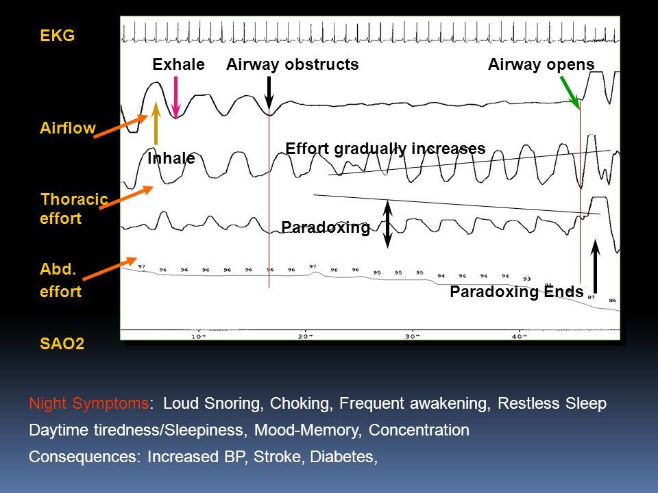 EKG Airflow. Thoracic effort. Abd. effort. SAO2. Exhale. Airway obstructs. Airway opens. Effort gradually increases.