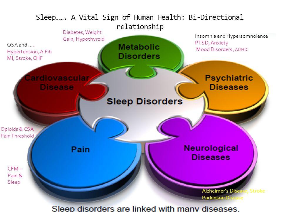 Sleep……. A Vital Sign of Human Health: Bi-Directional relationship
