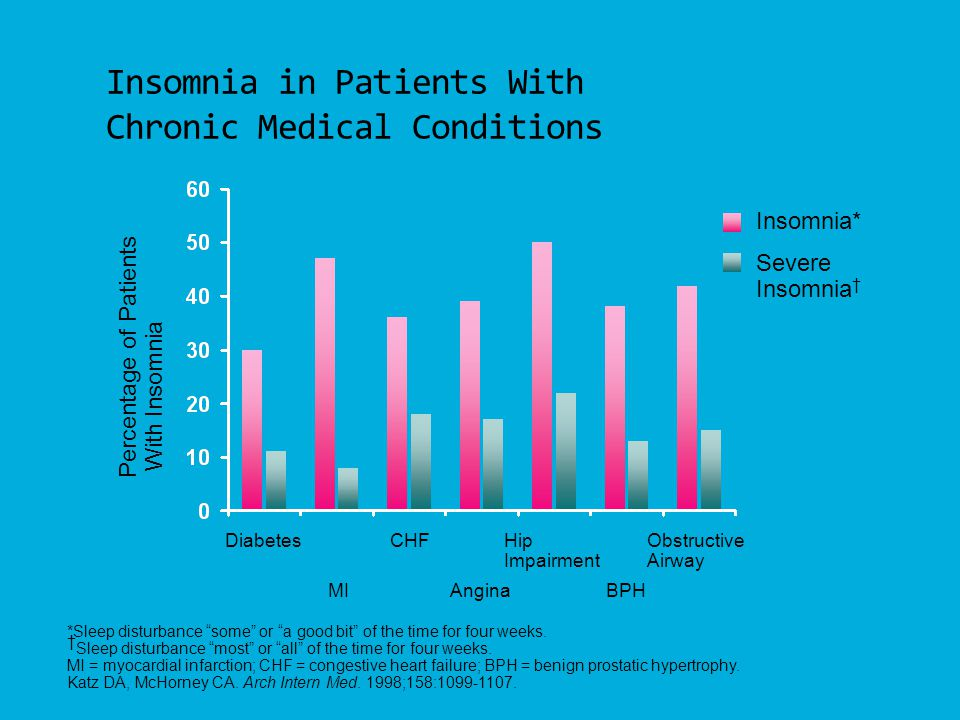 Insomnia in Patients With Chronic Medical Conditions
