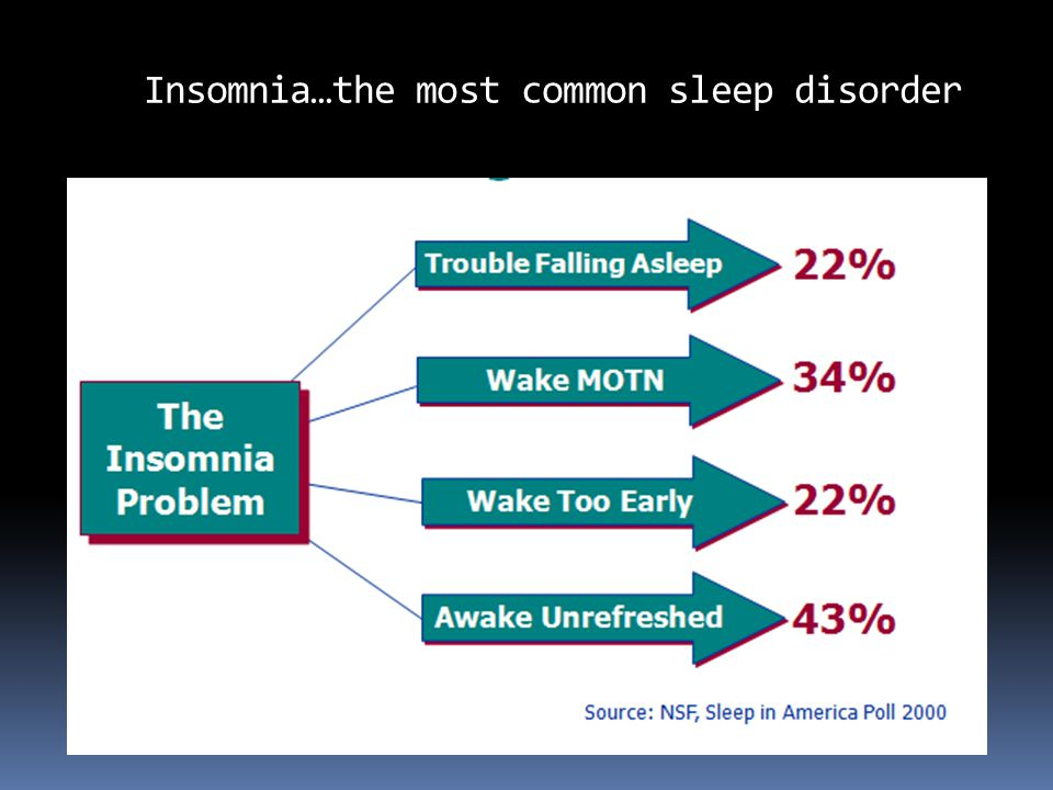 Insomnia…the most common sleep disorder