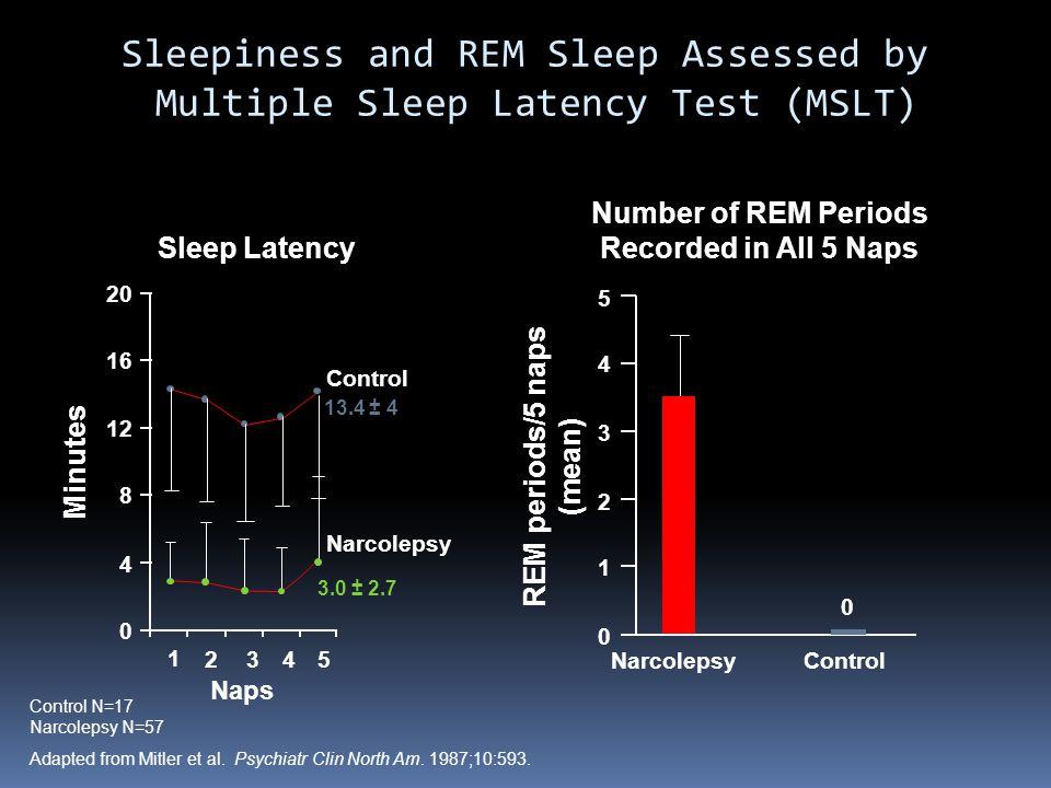 Sleepiness and REM Sleep Assessed by Multiple Sleep Latency Test (MSLT)
