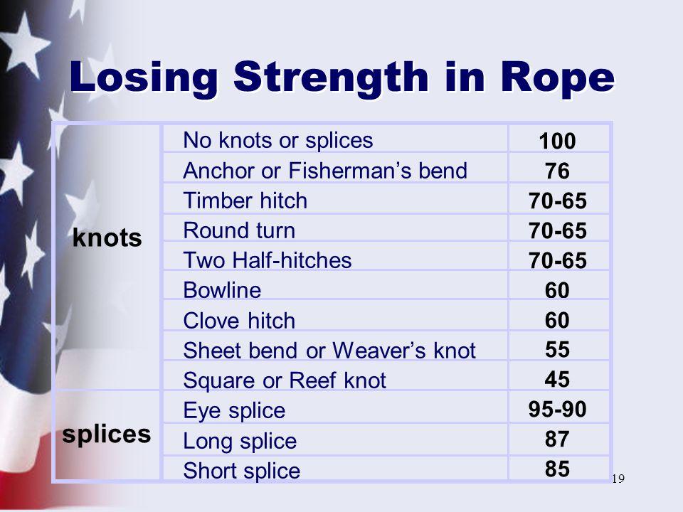 Losing Strength in Rope