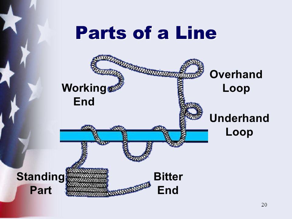 Parts of a Line Overhand Loop Working End Underhand Loop Standing Part
