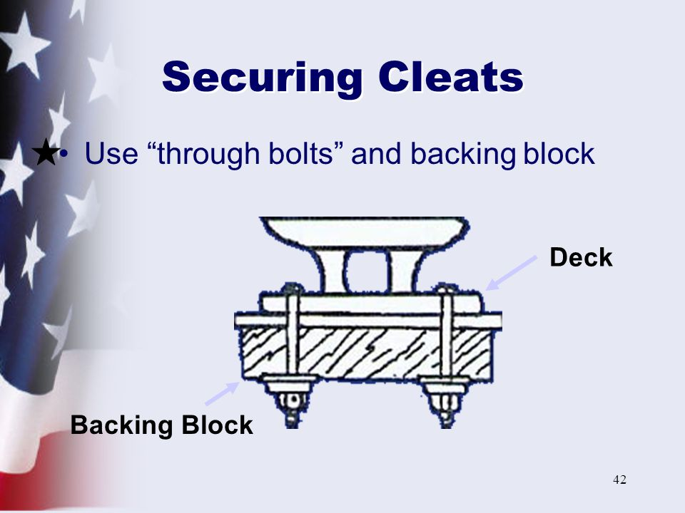 Securing Cleats Use through bolts and backing block Deck