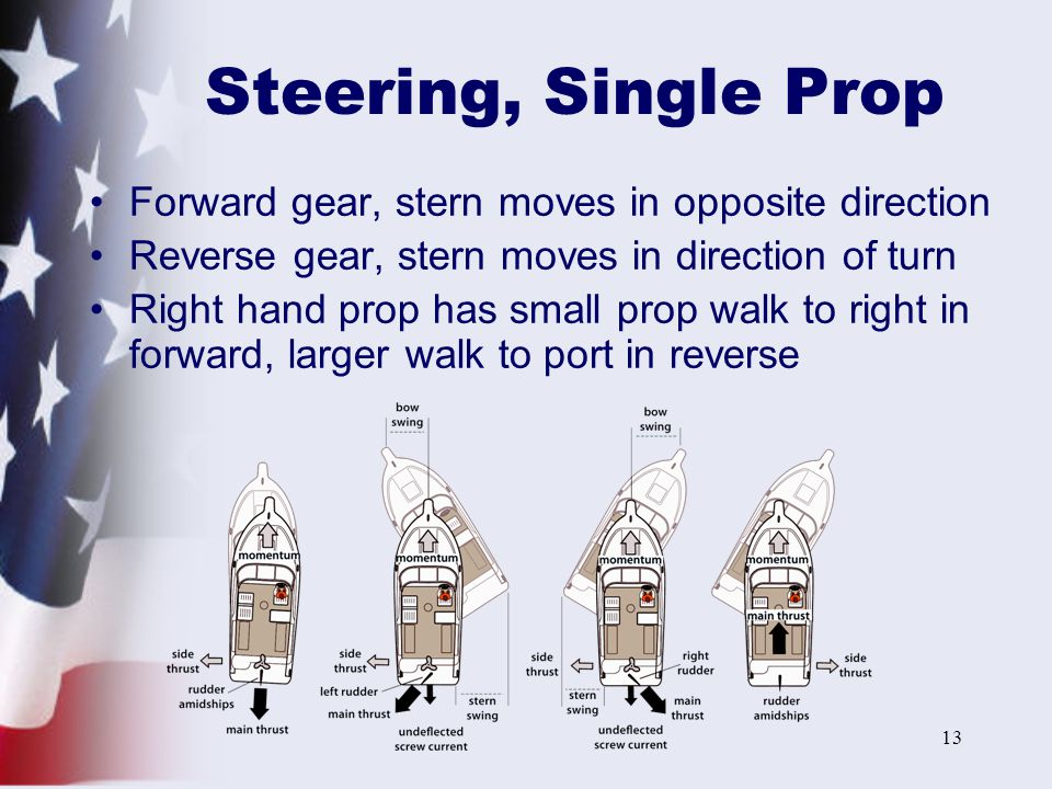 Steering, Single Prop Forward gear, stern moves in opposite direction