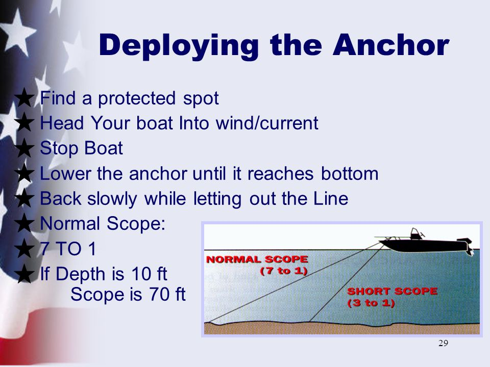 Deploying the Anchor Find a protected spot