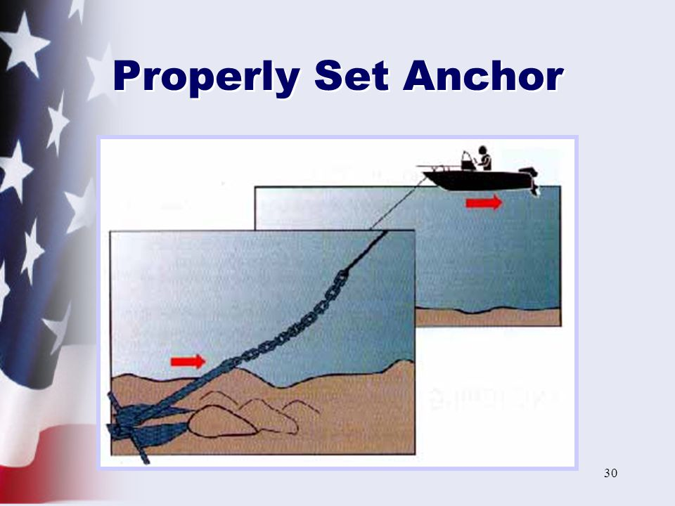 Properly Set Anchor A properly set anchor will have enough line out so that the anchor and most of the chain will lie flat along the bottom.