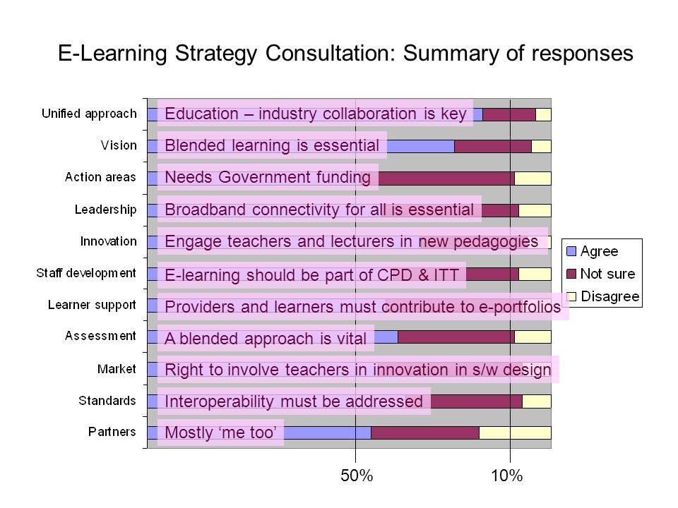 E-Learning Strategy Consultation: Summary of responses