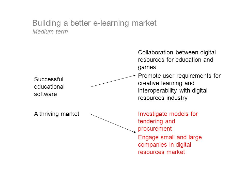 Building a better e-learning market